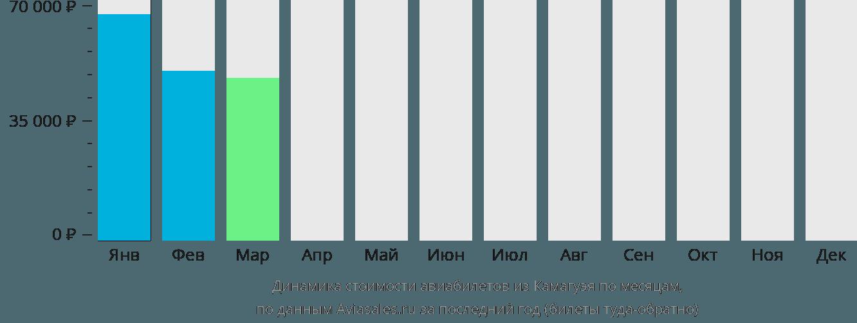 Динамика стоимости авиабилетов из Камагуэя по месяцам