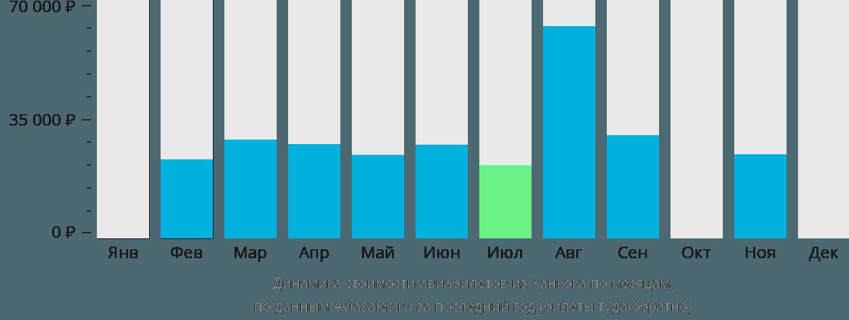 Динамика стоимости авиабилетов из Ханкока по месяцам