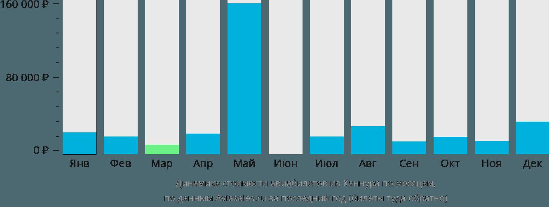 Динамика стоимости авиабилетов из Каннура по месяцам
