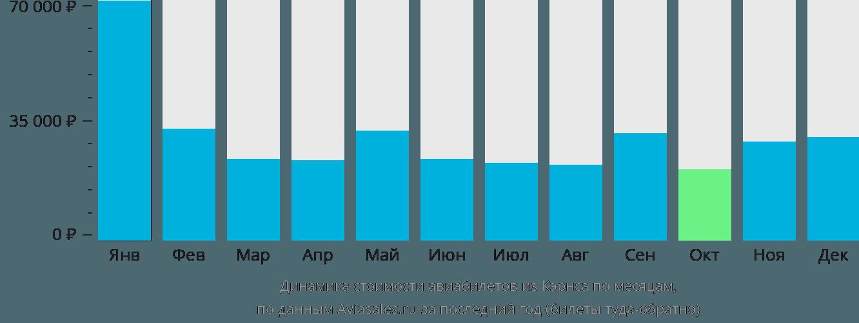 Динамика стоимости авиабилетов из Кэрнса по месяцам