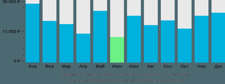 Динамика стоимости авиабилетов из Кэрнса в Австралию по месяцам