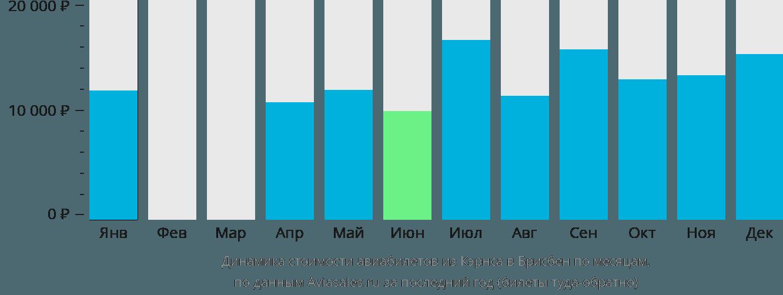 Динамика стоимости авиабилетов из Кэрнса в Брисбен по месяцам