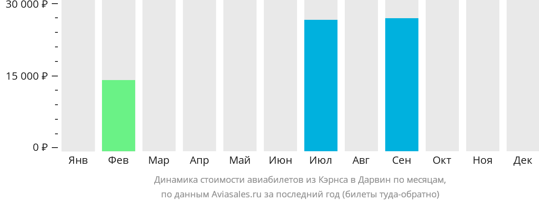 Динамика стоимости авиабилетов из Кэрнса в Дарвин по месяцам
