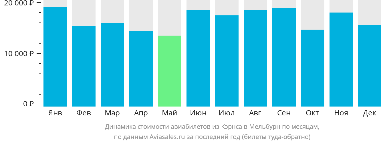 Динамика стоимости авиабилетов из Кэрнса в Мельбурн по месяцам