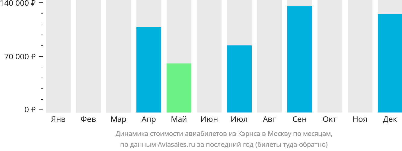 Динамика стоимости авиабилетов из Кэрнса в Москву по месяцам