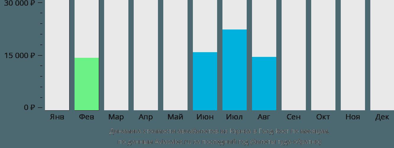 Динамика стоимости авиабилетов из Кэрнса в Голд-Кост по месяцам
