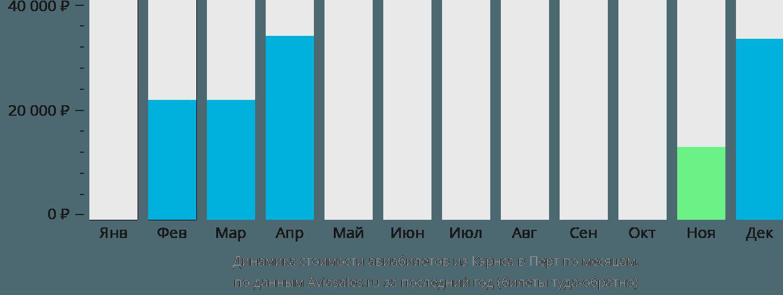 Динамика стоимости авиабилетов из Кэрнса в Перт по месяцам