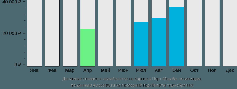 Динамика стоимости авиабилетов из Кэрнса в Порт-Морсби по месяцам