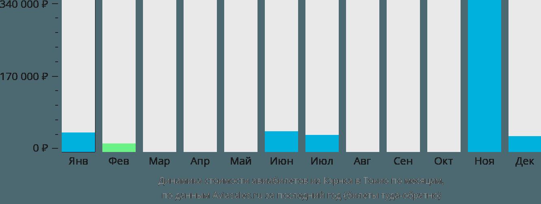 Динамика стоимости авиабилетов из Кэрнса в Токио по месяцам