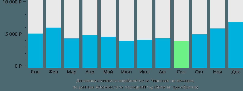 Динамика стоимости авиабилетов из Чиангмая по месяцам