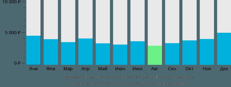 Динамика стоимости авиабилетов из Чиангмая в Бангкок по месяцам