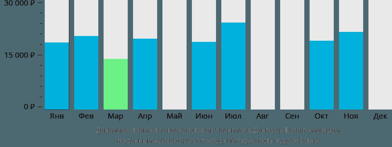 Динамика стоимости авиабилетов из Чиангмая в Денпасар Бали по месяцам