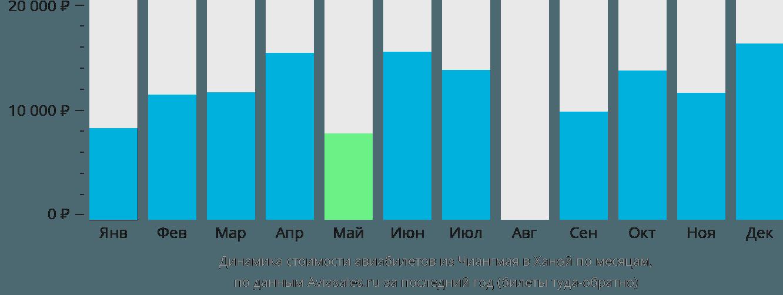 Динамика стоимости авиабилетов из Чиангмая в Ханой по месяцам