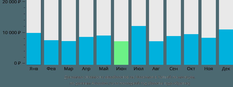 Динамика стоимости авиабилетов из Чиангмая в Хатъяй по месяцам