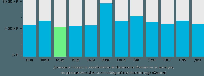 Динамика стоимости авиабилетов из Чиангмая в Мэхонгсон по месяцам