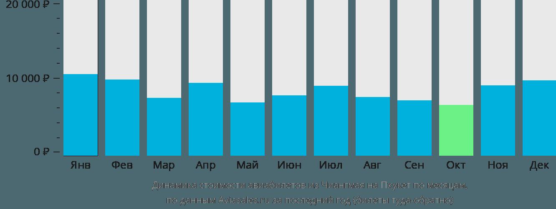 Динамика стоимости авиабилетов из Чиангмая на Пхукет по месяцам