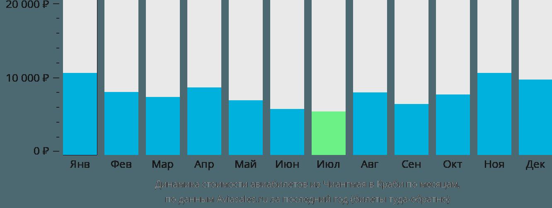 Динамика стоимости авиабилетов из Чиангмая в Краби по месяцам
