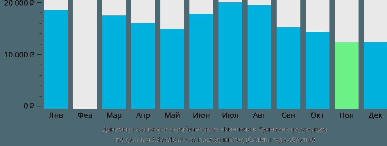 Динамика стоимости авиабилетов из Чиангмая в Куньмина по месяцам