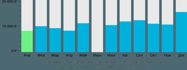 Динамика стоимости авиабилетов из Чиангмая в Куала-Лумпур по месяцам