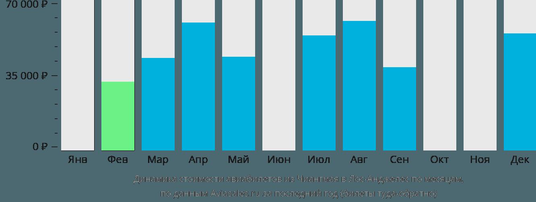 Динамика стоимости авиабилетов из Чиангмая в Лос-Анджелес по месяцам