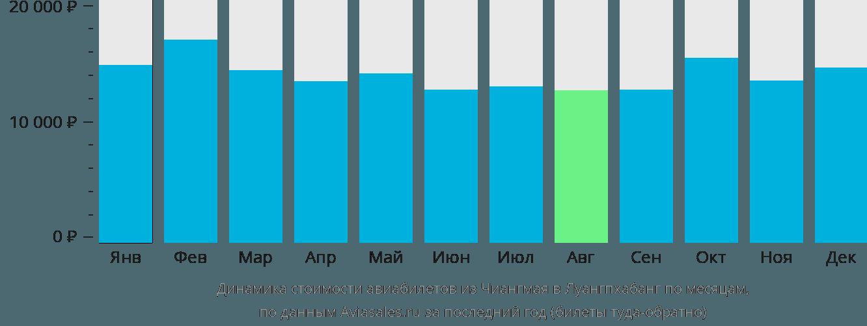 Динамика стоимости авиабилетов из Чиангмая в Луангпхабанг по месяцам
