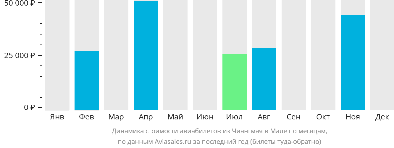 Динамика стоимости авиабилетов из Чиангмая в Мале по месяцам