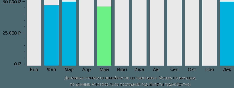 Динамика стоимости авиабилетов из Чиангмая в Москву по месяцам