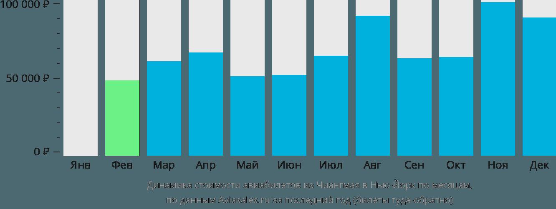 Динамика стоимости авиабилетов из Чиангмая в Нью-Йорк по месяцам