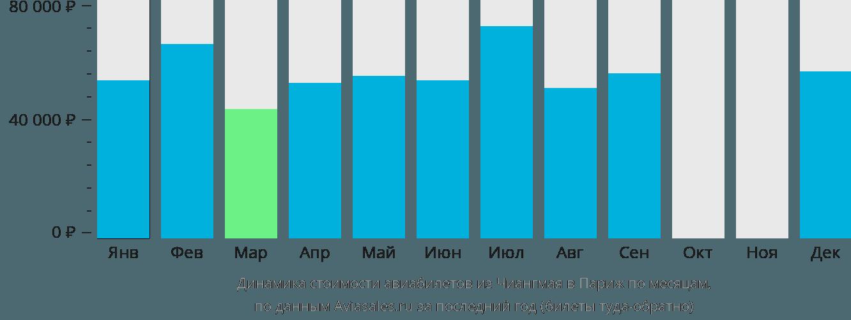 Динамика стоимости авиабилетов из Чиангмая в Париж по месяцам