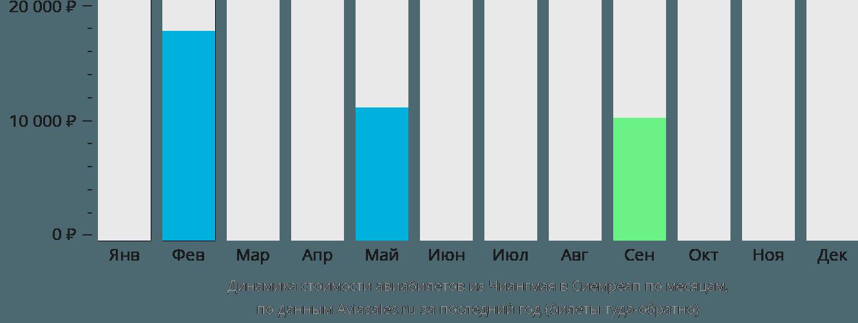 Динамика стоимости авиабилетов из Чиангмая в Сиемреап по месяцам