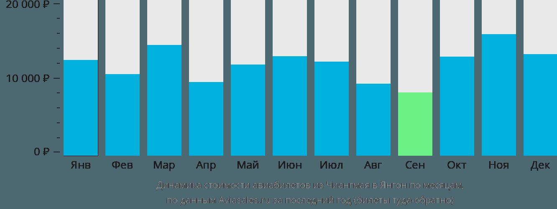 Динамика стоимости авиабилетов из Чиангмая в Янгон по месяцам