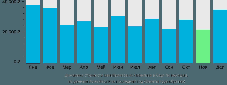 Динамика стоимости авиабилетов из Чиангмая в Сеул по месяцам