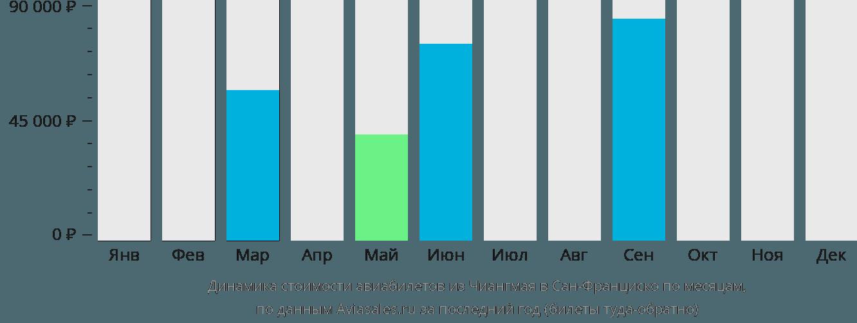 Динамика стоимости авиабилетов из Чиангмая в Сан-Франциско по месяцам