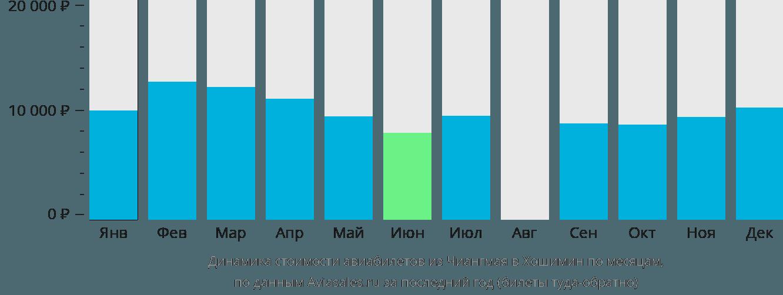 Динамика стоимости авиабилетов из Чиангмая в Хошимин по месяцам