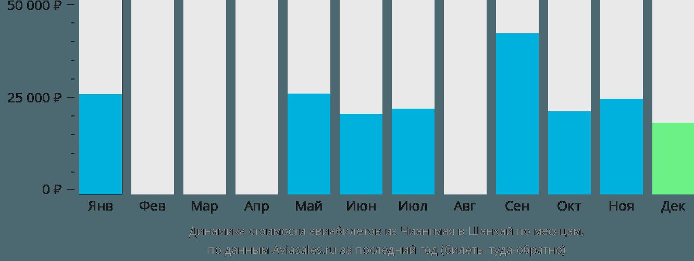 Динамика стоимости авиабилетов из Чиангмая в Шанхай по месяцам