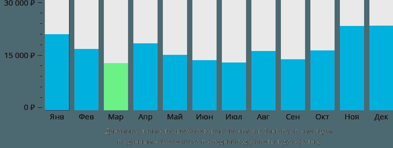 Динамика стоимости авиабилетов из Чиангмая в Сингапур по месяцам
