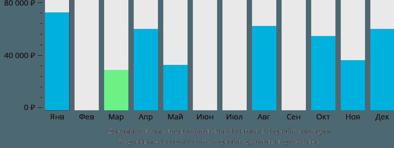 Динамика стоимости авиабилетов из Чиангмая в Сидней по месяцам