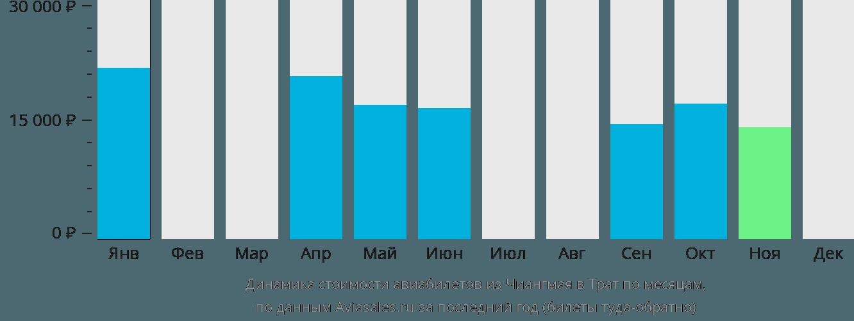 Динамика стоимости авиабилетов из Чиангмая в Трат по месяцам