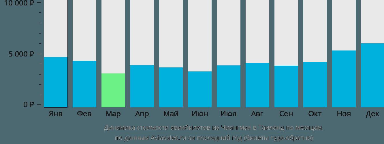 Динамика стоимости авиабилетов из Чиангмая в Таиланд по месяцам
