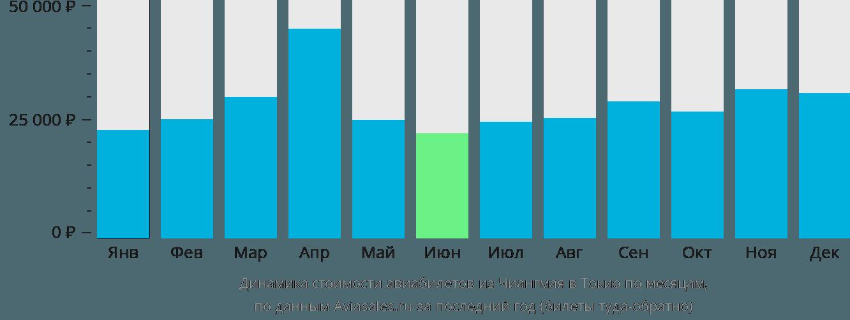 Динамика стоимости авиабилетов из Чиангмая в Токио по месяцам