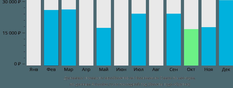 Динамика стоимости авиабилетов из Чиангмая на Самуи по месяцам