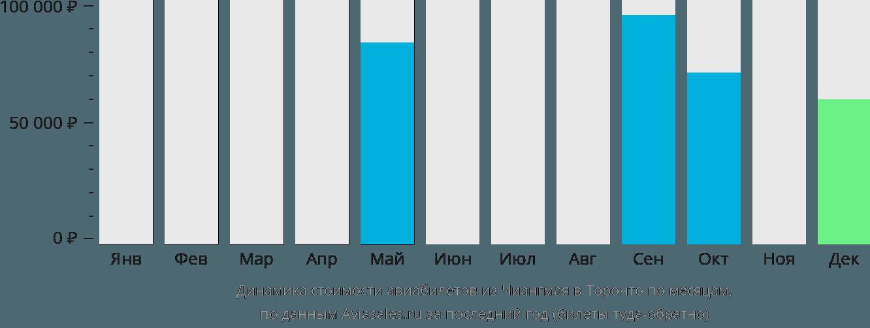 Динамика стоимости авиабилетов из Чиангмая в Торонто по месяцам