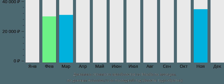 Динамика стоимости авиабилетов из Моаба по месяцам