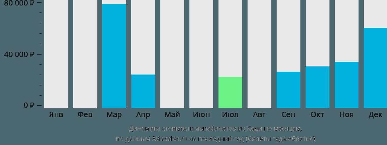 Динамика стоимости авиабилетов из Коди по месяцам