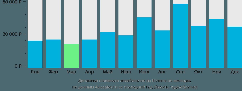 Динамика стоимости авиабилетов из Кочина по месяцам