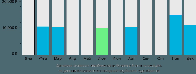 Динамика стоимости авиабилетов из Кочина в Агатти по месяцам