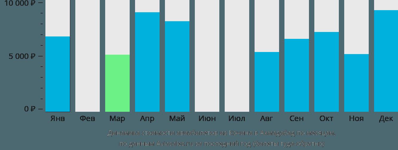 Динамика стоимости авиабилетов из Кочина в Ахмадабад по месяцам