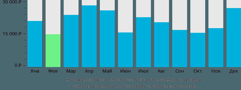 Динамика стоимости авиабилетов из Кочина в Абу-Даби по месяцам