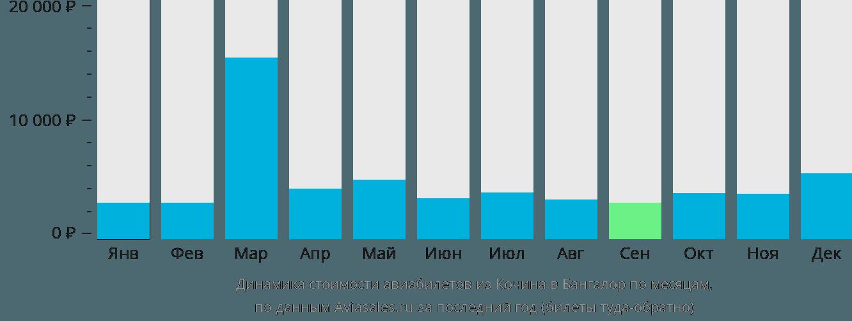 Динамика стоимости авиабилетов из Кочина в Бангалор по месяцам