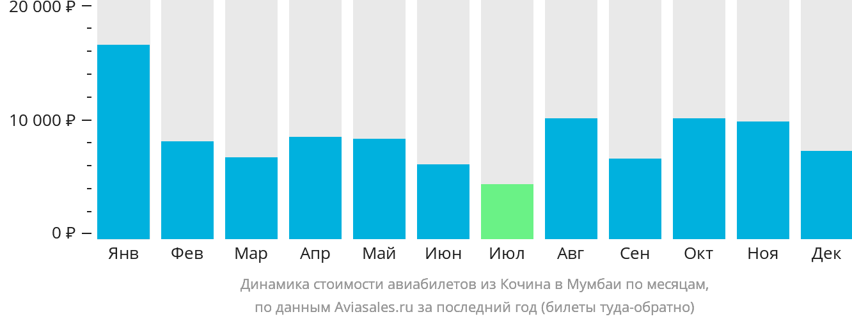 Динамика стоимости авиабилетов из Кочина в Мумбаи по месяцам